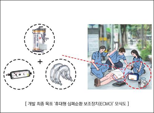 휴대형 심폐순환 보조장치(ECMO)' 모식도 설명 이미지